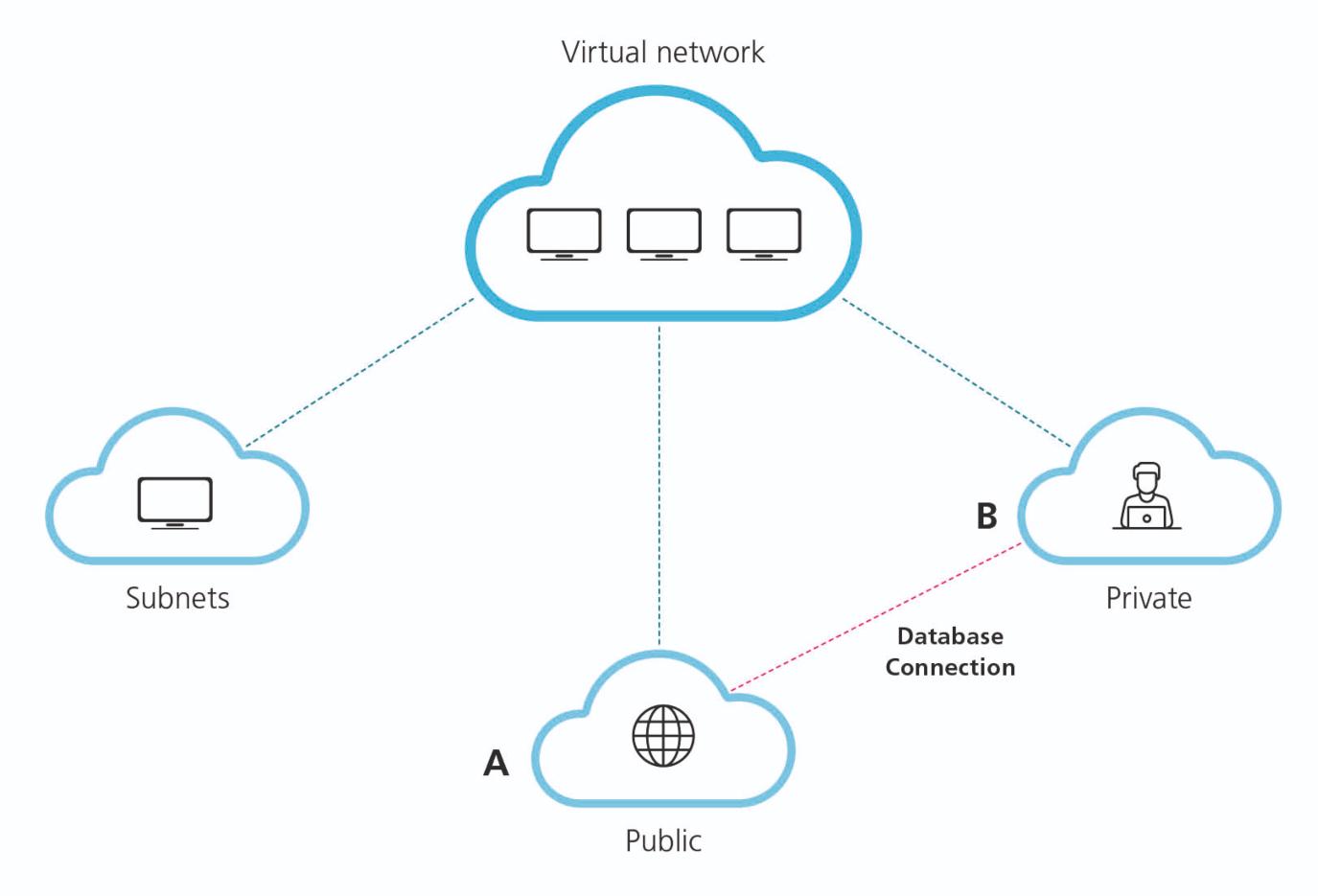network sharing graph