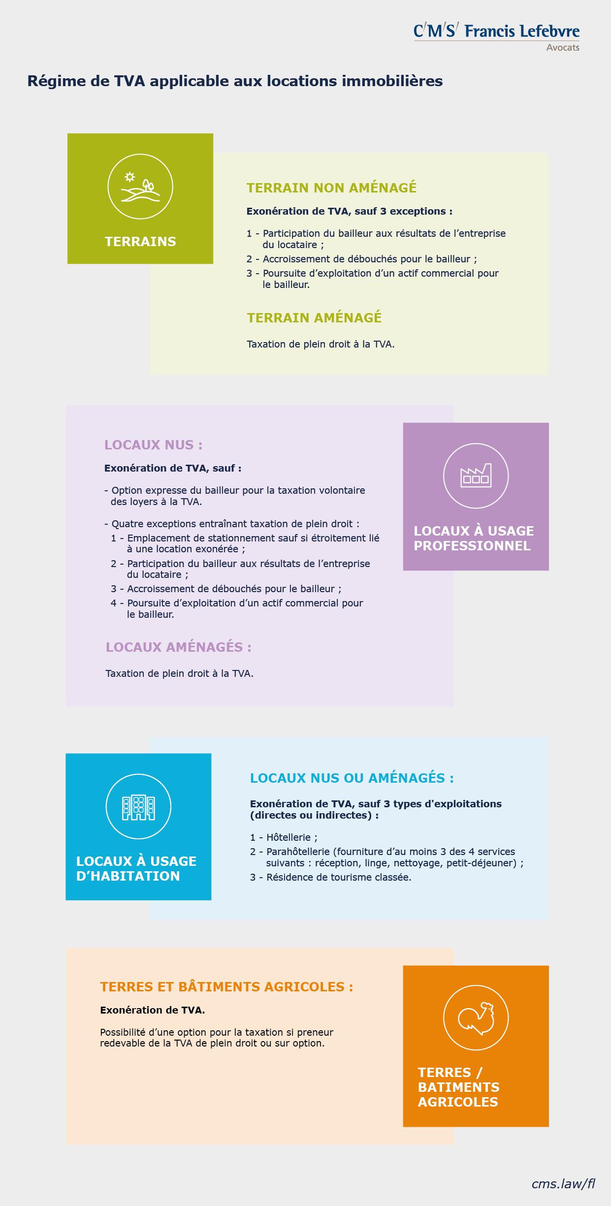 infographie - Synthèse régime TVA location immobilière