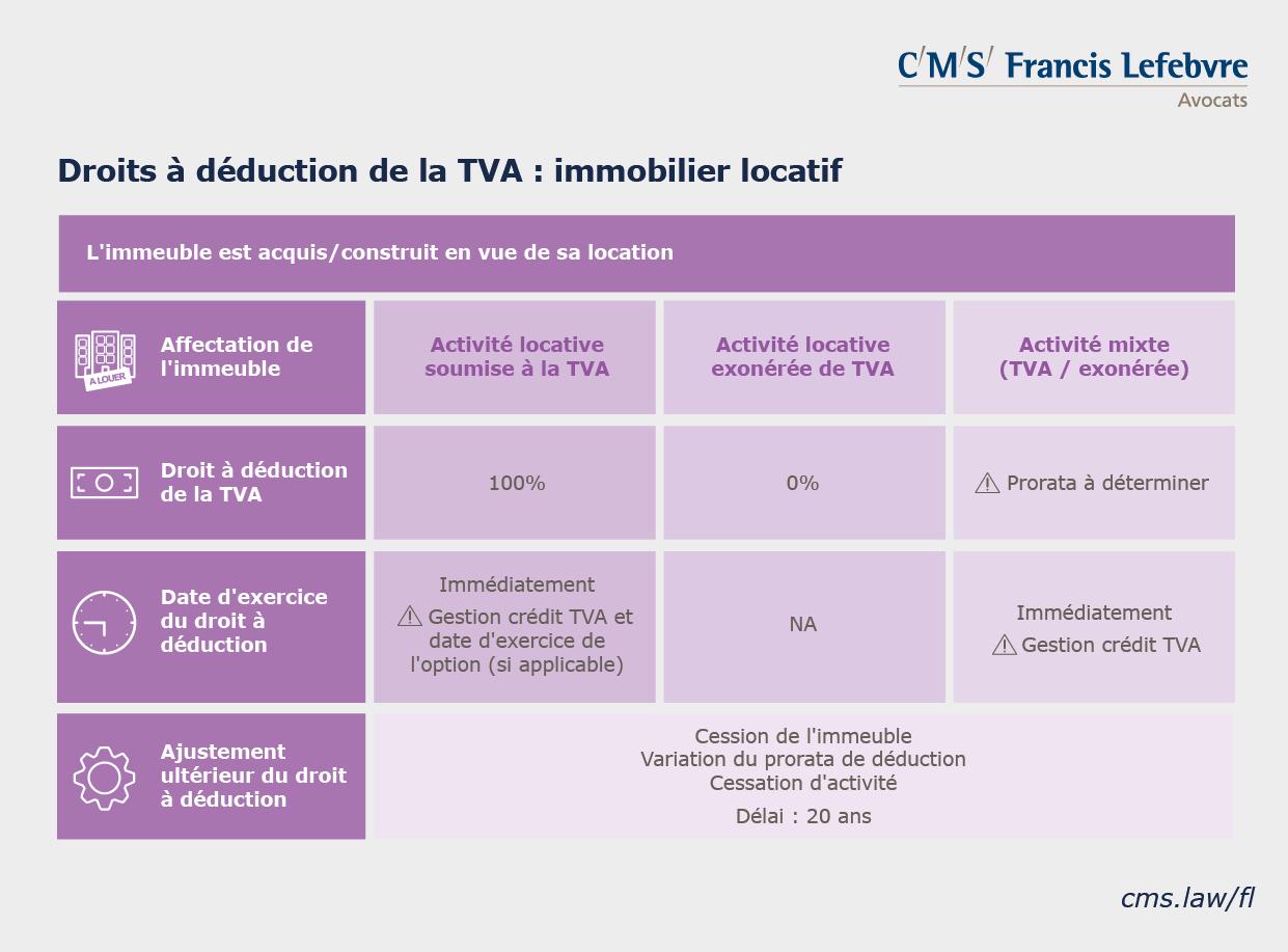 infographie TVA immobilière droits à déduction immobilier locatif