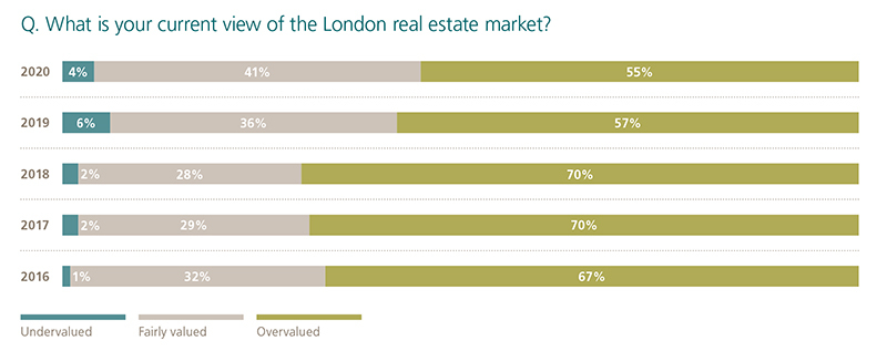 current view of London real estate market graph