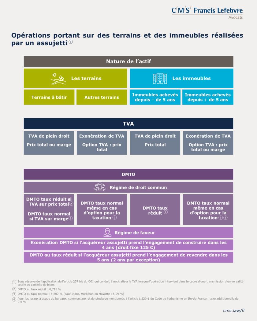 Infographie - TVA Immobilière - opérations réalisées par un assujetti