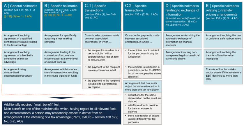 Hallmarks tax arrangement