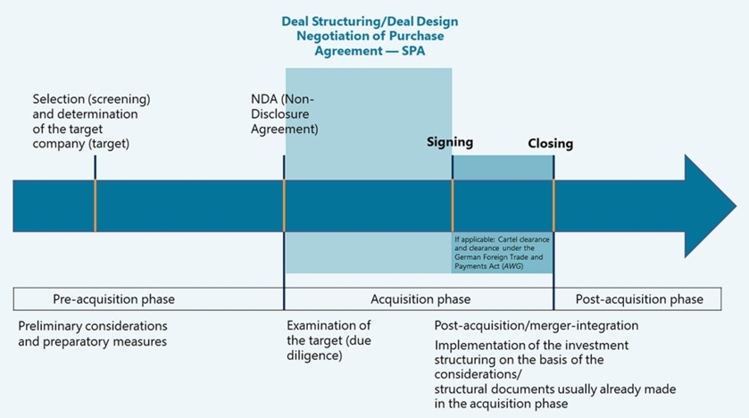 Deal Structuring / Deal Design