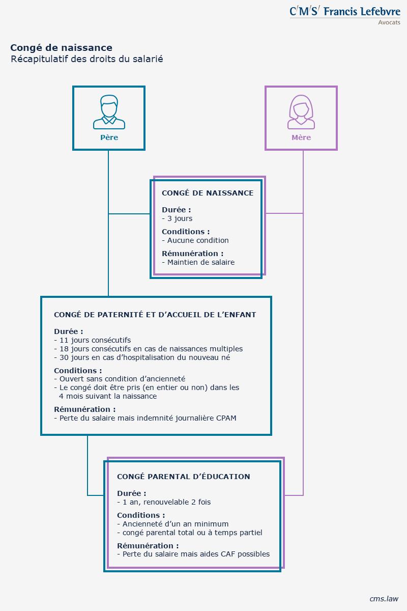 infographie Congé parental 800x1200