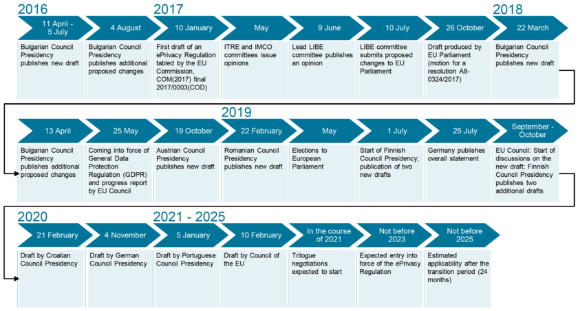 ePrivacy Regulation – chronological overview