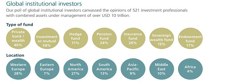 global institutional investors graph