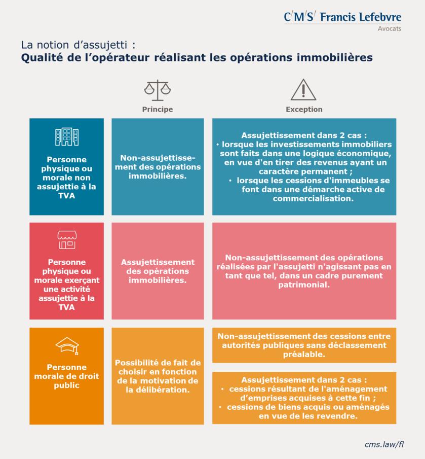 Infographie notion d'assujetti TVA immobilière