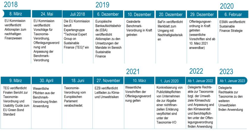 Sustainable Finance - ESG-Timeline