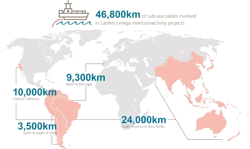 Latin America re interconnectivity projects.