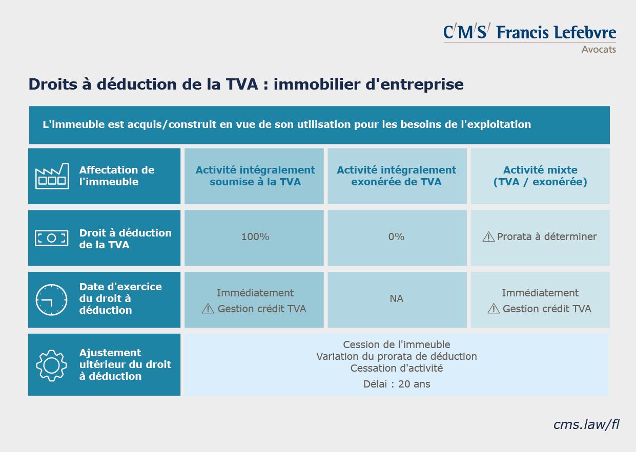 infographie TVA immobilière droits à déduction immobilier d'entreprise