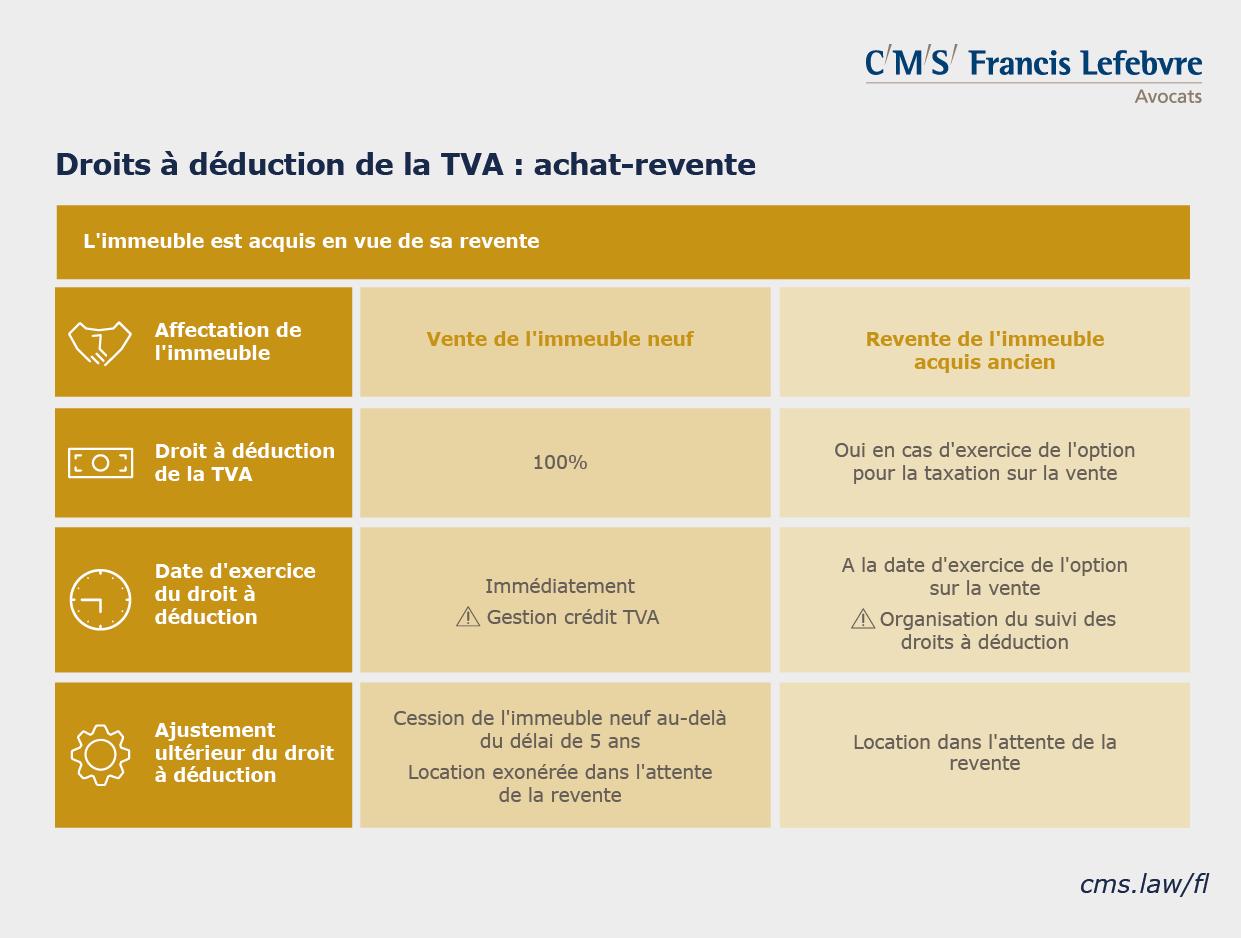 infographie TVA immobilière droits à déduction rachat revente