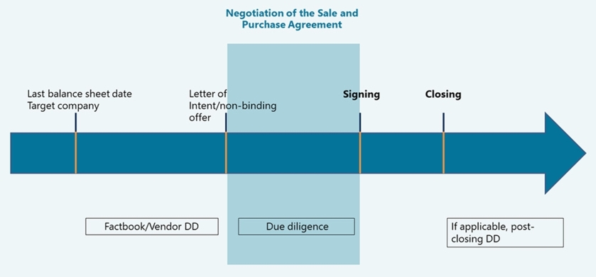 Kaufvertragsverhandlung