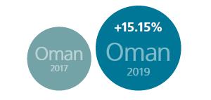Oman infographic