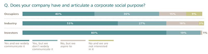 corporate social purpose graph