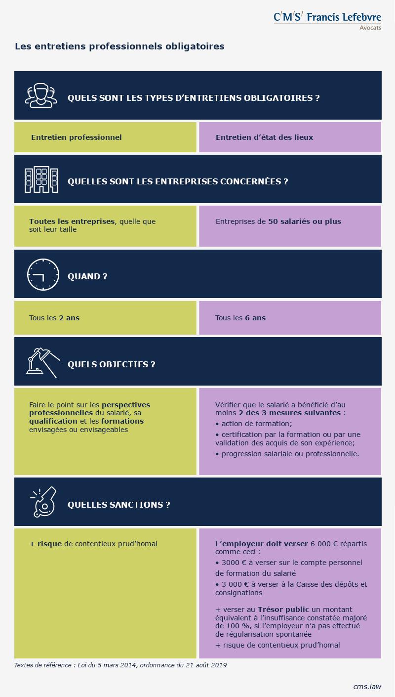 infographie entretiens professionnels obligatoires 800x1410