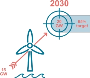 Germany re offshore wind