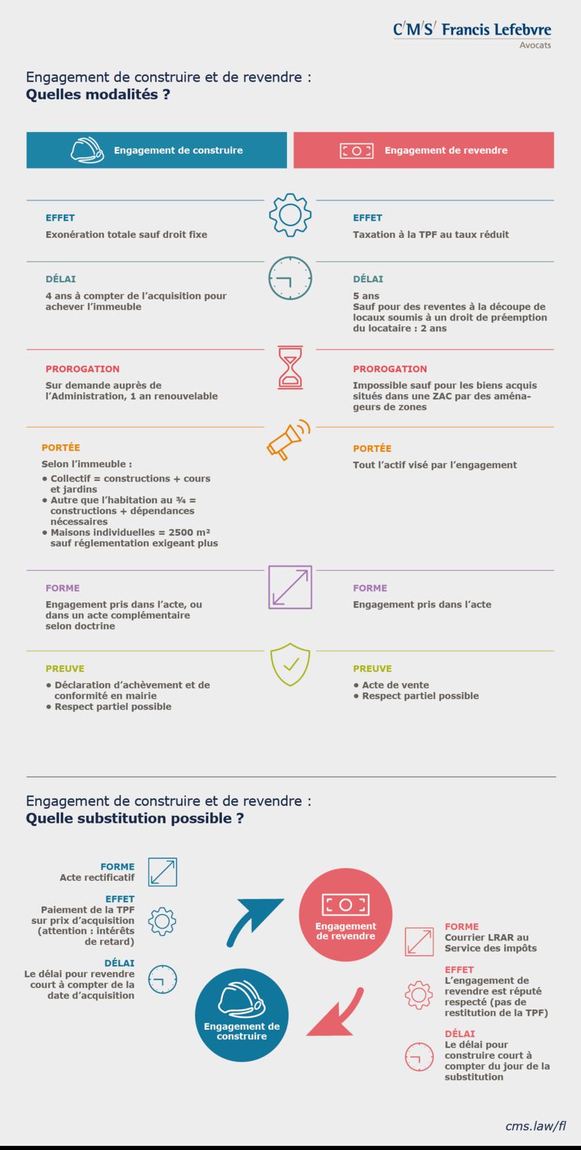 TVA imobilière - infographie - Engagement de construire et  de revendre