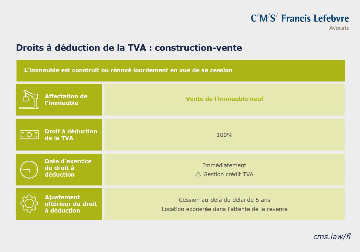 infographie TVA immobilière droits à déduction construction vente