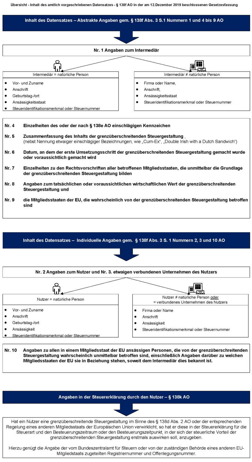 Übersicht - Inhalt des amtlich vorgeschriebenen Datensatzes - § 138f AO in der am 12.Dezember 2019 beschlossenen Gesetzesfassung