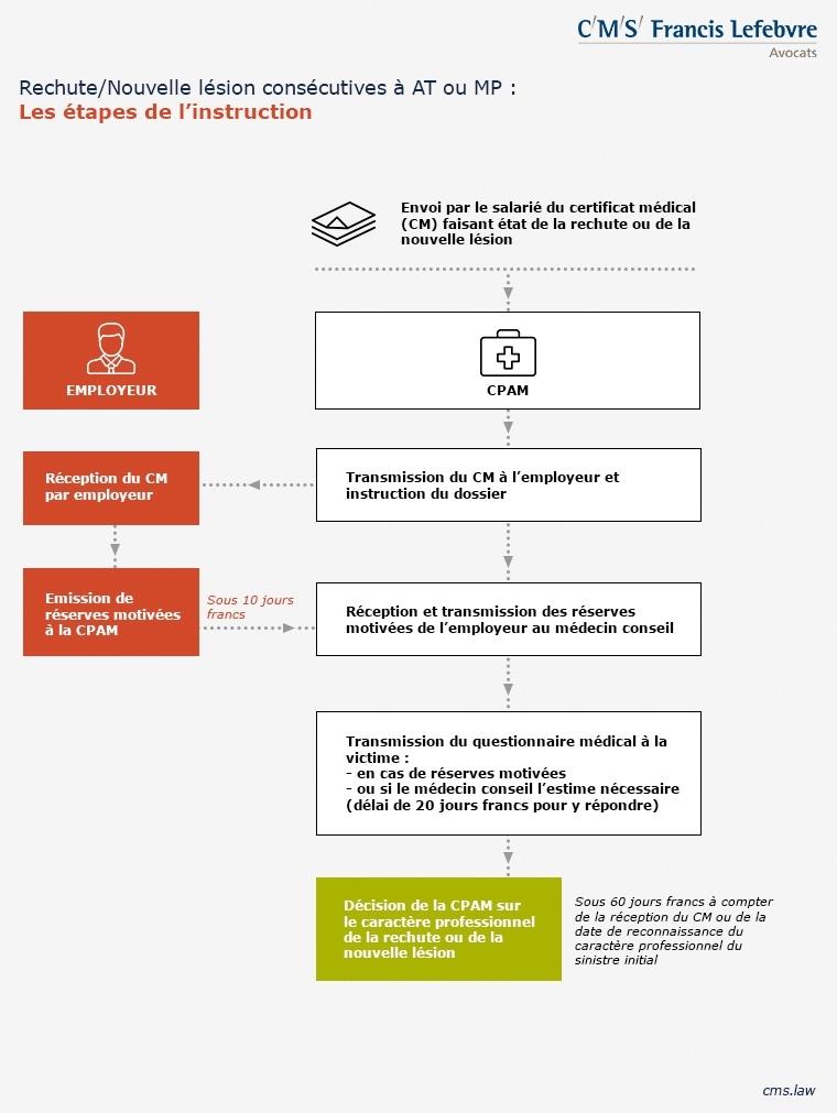 étapes procédure rechute et lésions