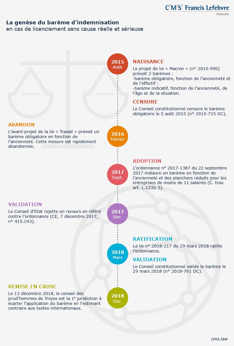 infographie barème indemnisation licenciement