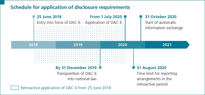 Schedule for application of disclosure requirements